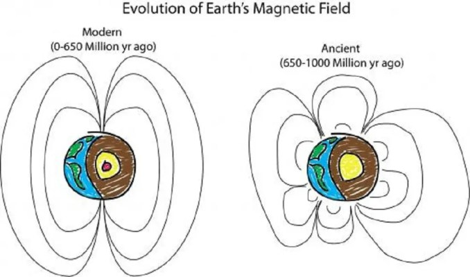 An illustration of ancient Earth's magnetic field compared to the modern magnetic field. Credit: Peter Driscoll