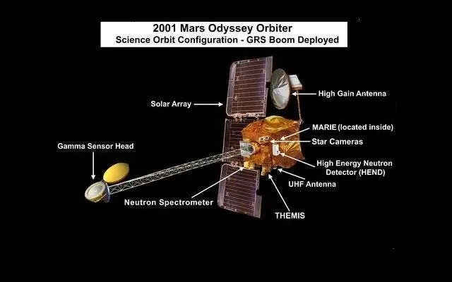Conceptual image of the Mars Odyssey spacecraft in science orbit configuration showing THEMIS, MARIE, and GRS (with boom deployed). Credit: NASA/JPL-Caltech