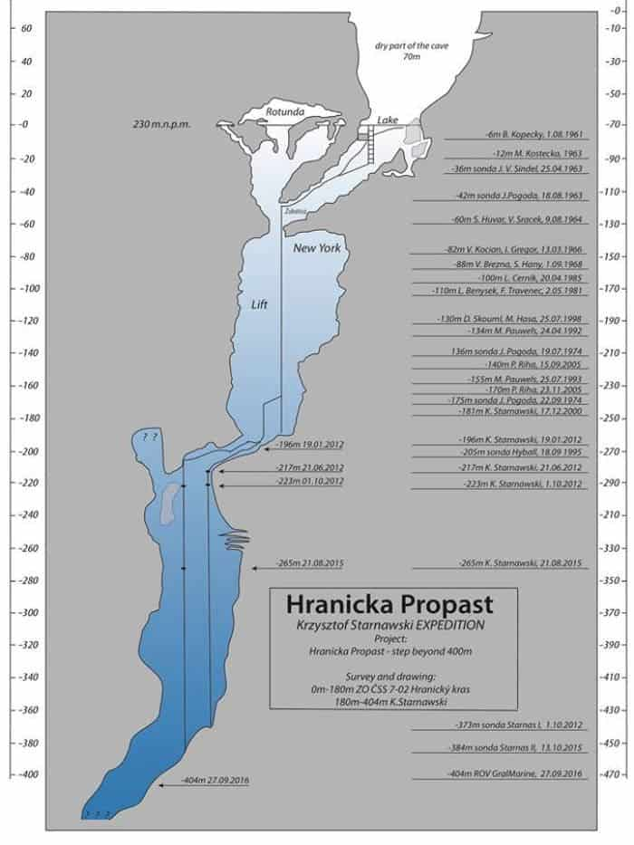 "Schematic showing the various pathways and crevices of the Hranicka Propast cave. It ends with ""???"" because they've yet to map the bottom. Credit: Krzysztof Starnawski / Facebook"