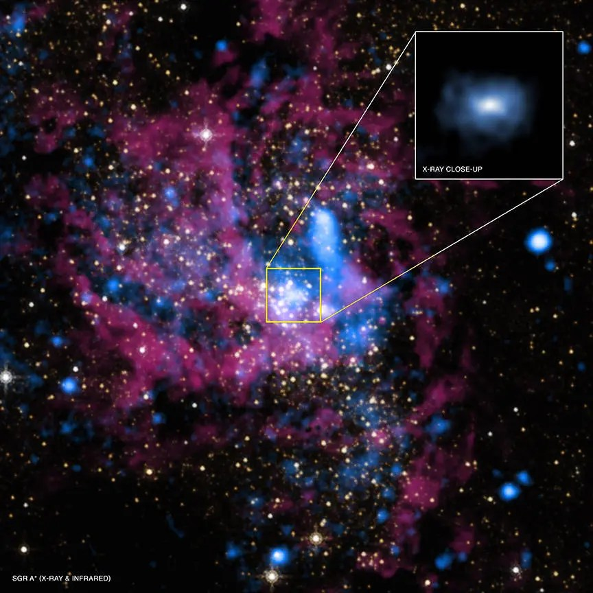 The the supermassive black hole Sagittarius A* (Sgr A*) can be seen in the middle of this image. Credit: NASA.