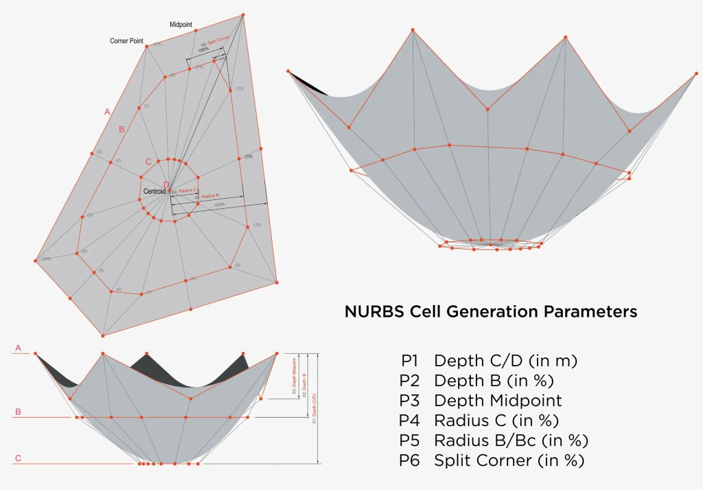 Parametric design in action. Credit: One to One.