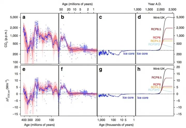 Atmospheric carbon dioxide levels could reach a level unseen in 50 million years by the 2050s. Credit: Foster, et al., 2017