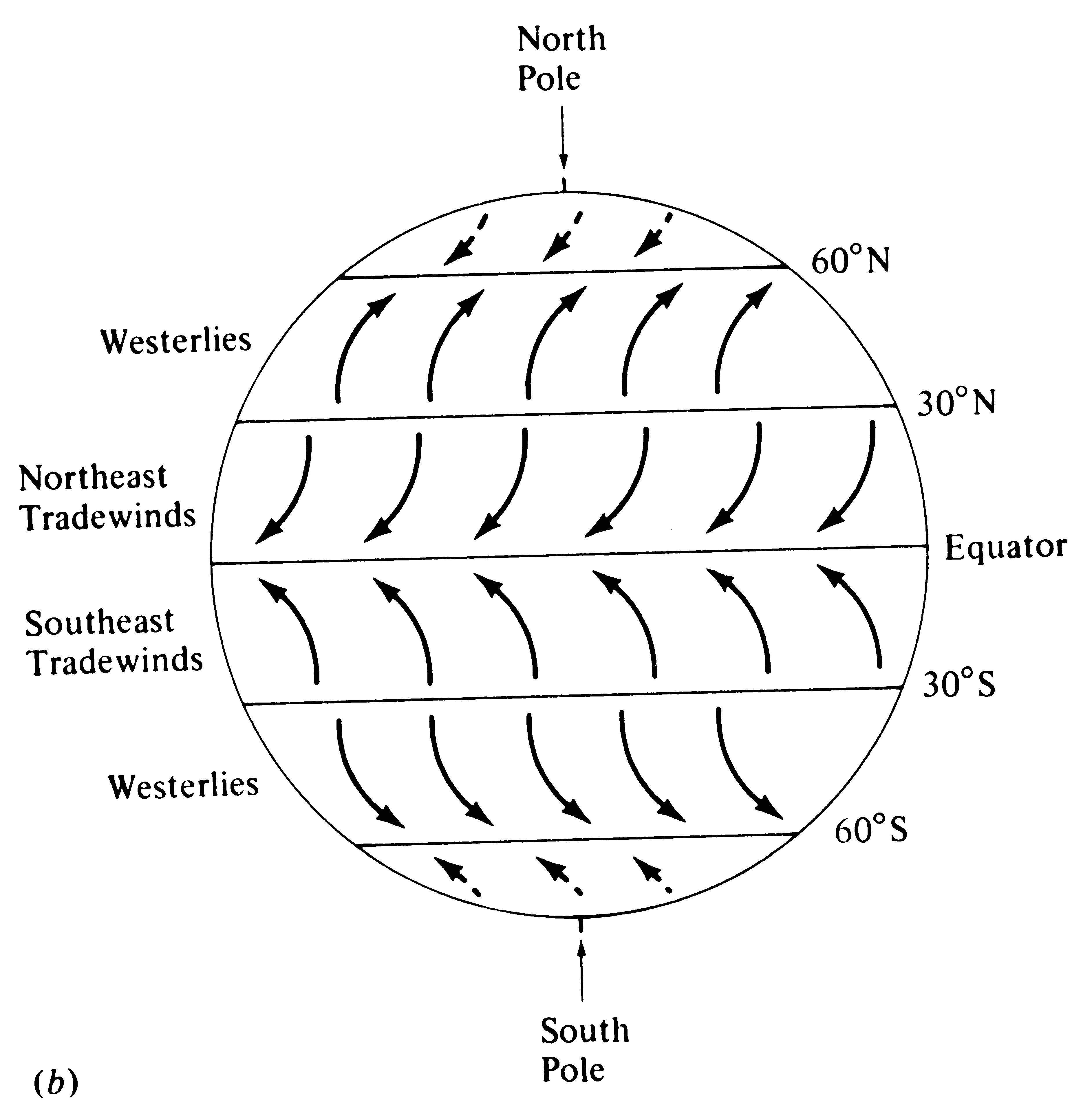 3 Meteorology