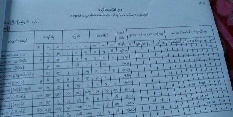 2017 Chin State Tansawm Aung Ahoihpen Sang 10 te ~ Cin Lian Khai