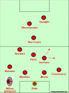 Milan, 2003 European Cup winners