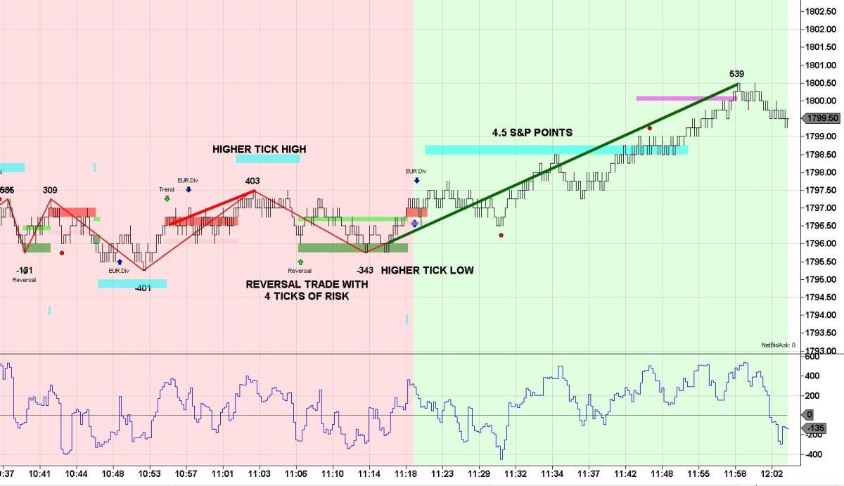 Reversal Trading Pattern