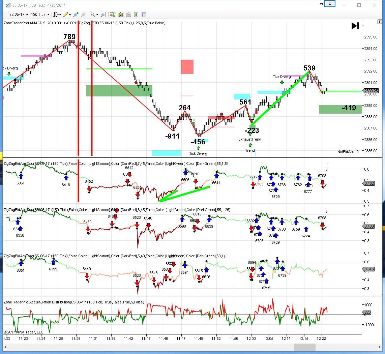4/26/17 Tick Divergence Trade