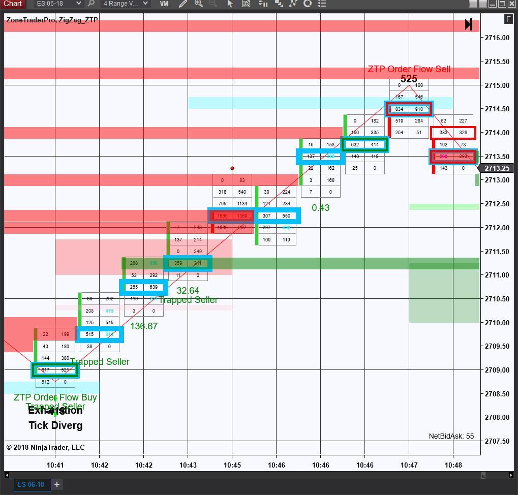 4 Range Order Flow Patterns Exhaustion Buy