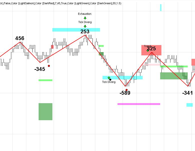 Exhaustion Trade
