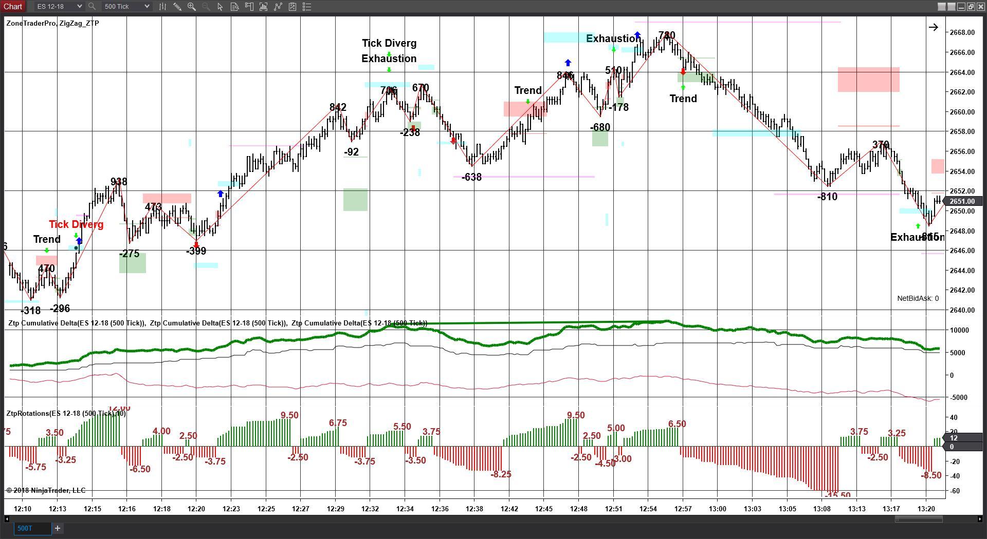 Delta Divergence Indicator