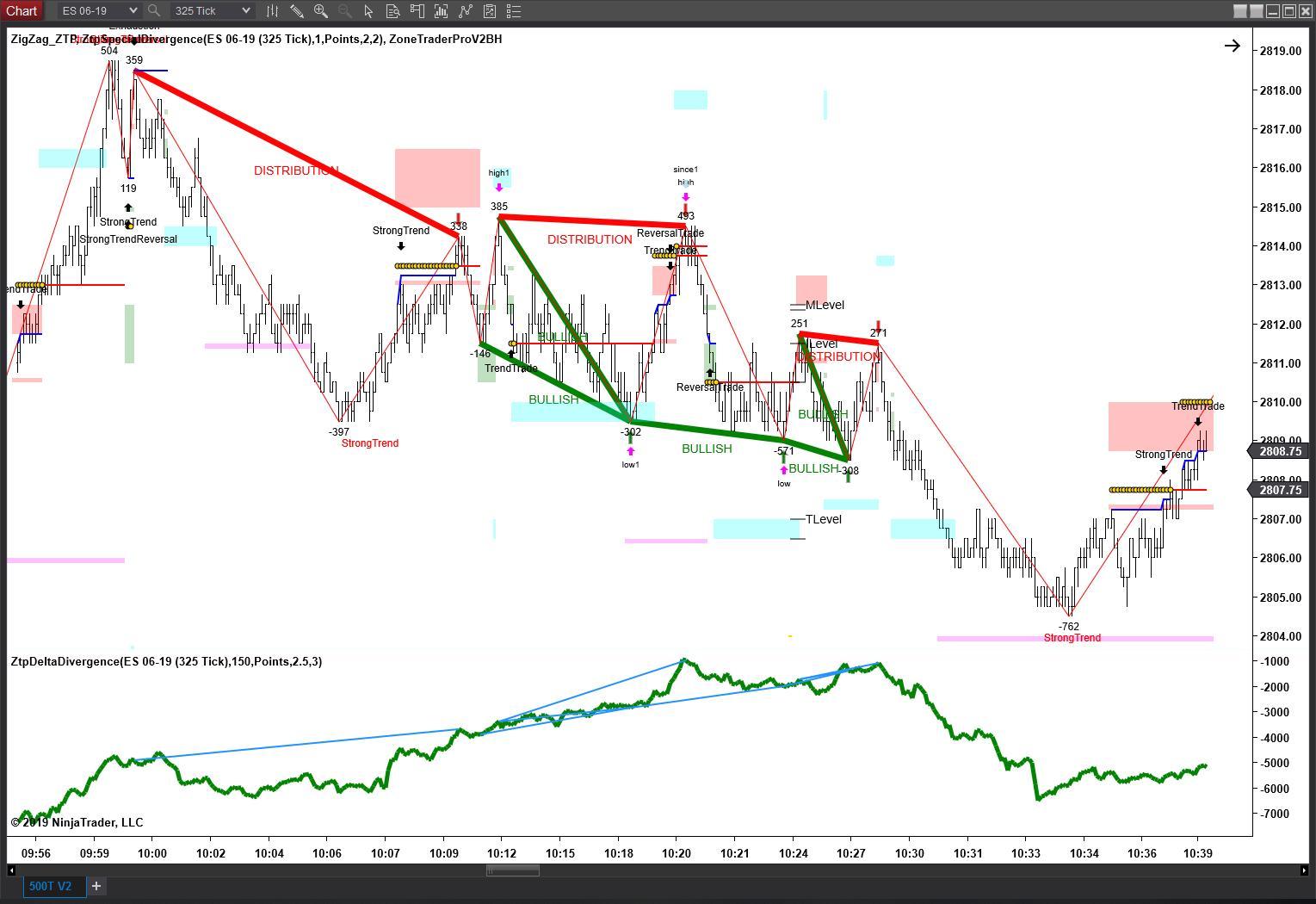 ZTP Cumulative Delta Divergence Indicator - ZoneTraderPro