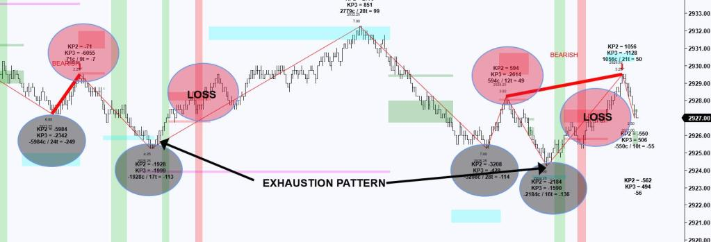 Exhaustion Losses