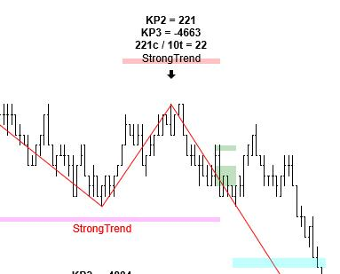 Strong Trend Pattern