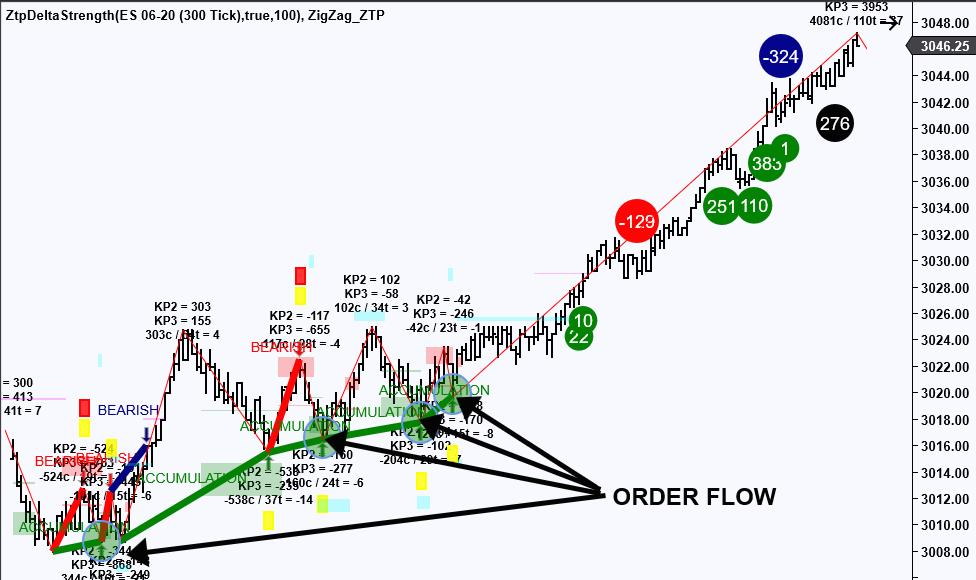 Smaller Zigzag Chart