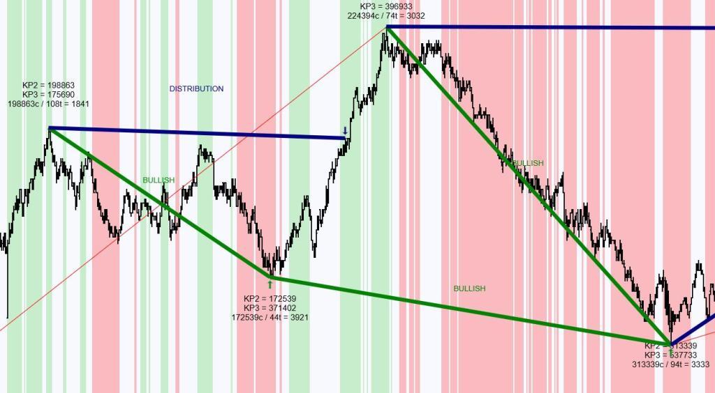 Real Time VIX Signals