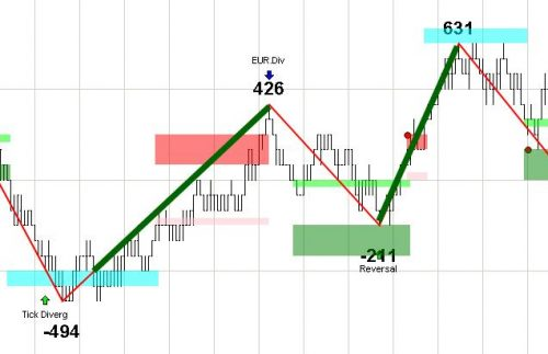 Tick Divergence Trade