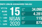 15 Nisan Koronavirüs Sayıları