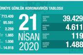 Türkiye'de son 24 saat verileri…