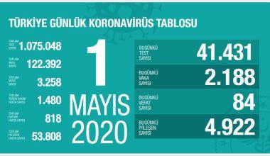 Türkiye'de Yoğun Bakım Hasta Sayısı Azalıyor