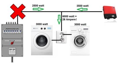 Omvormer-op-eigen-groep_wasmachine
