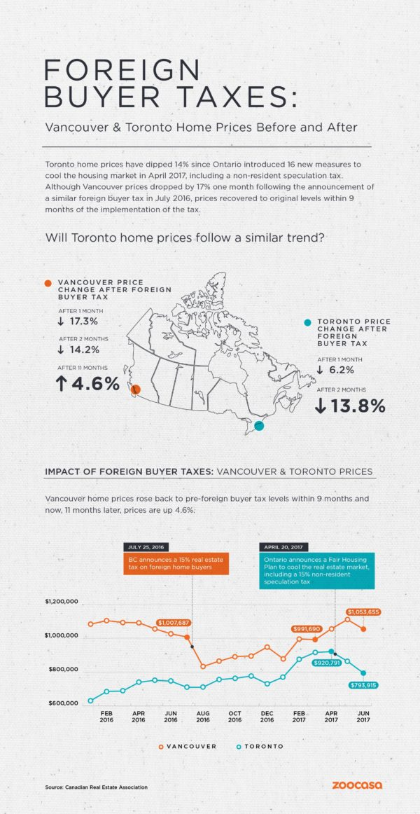 Toronto vs Vancouver post foreign buyer tax