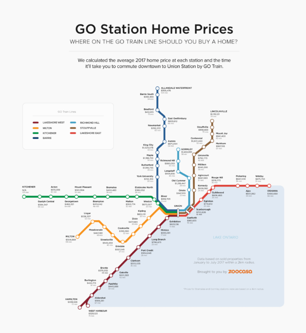 Home Prices on the GO Train Line