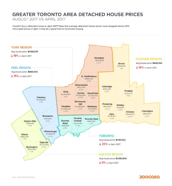 TREB Infographic Aug 2017 vs April 2017