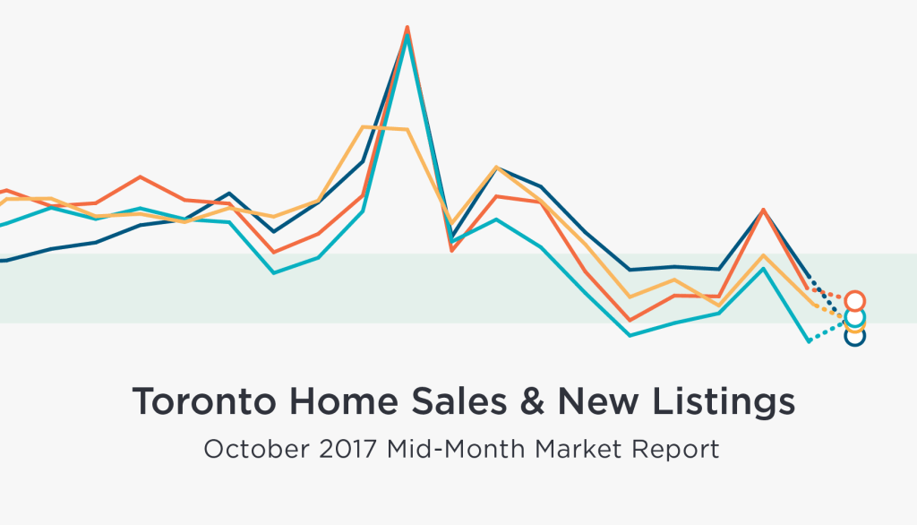 Mid-Month October Real Estate Numbers
