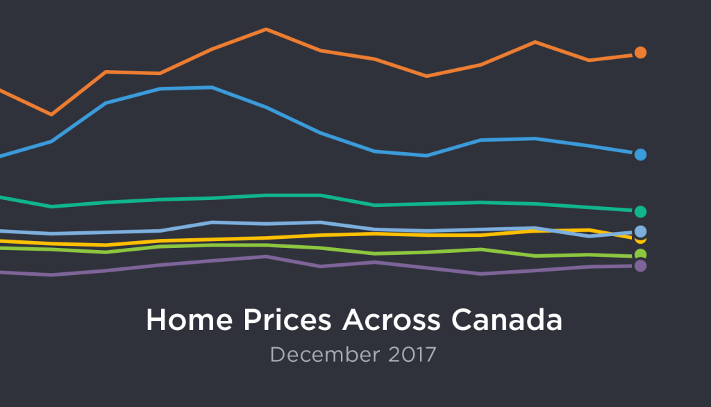 December Real Estate Market