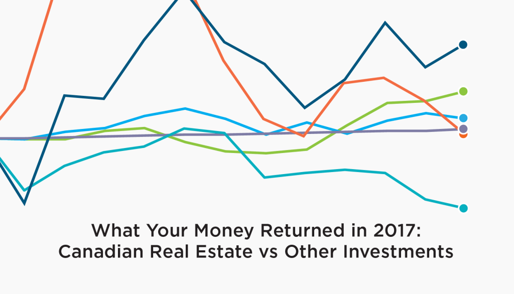 Canadian Real Estate vs Other Investments