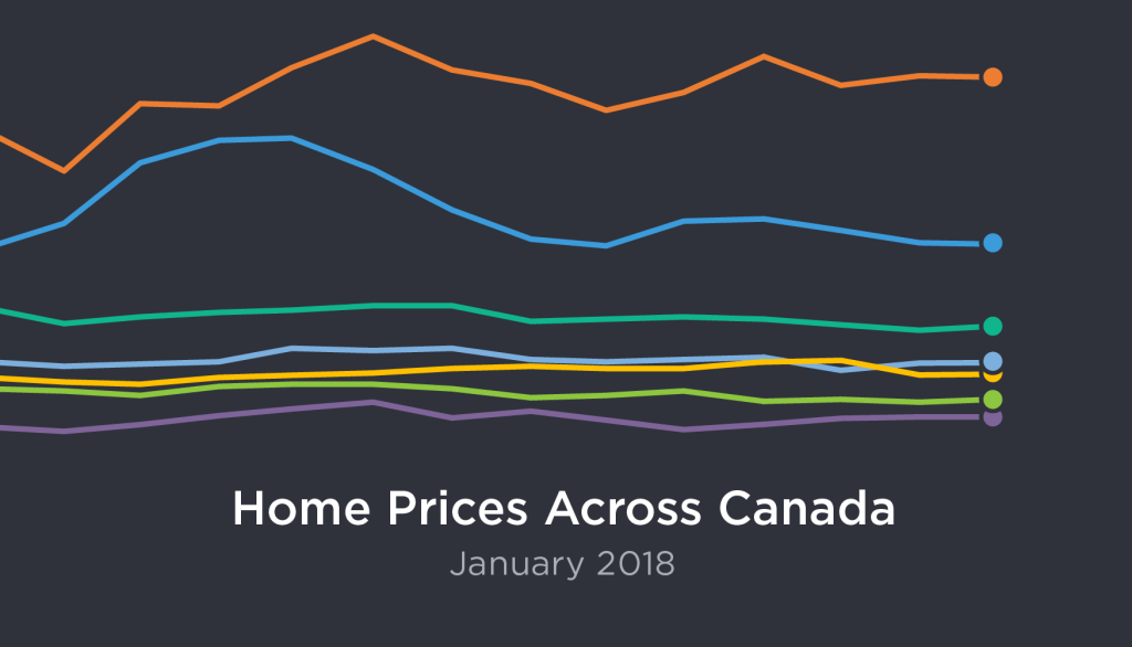 National January 2018 Home Sales