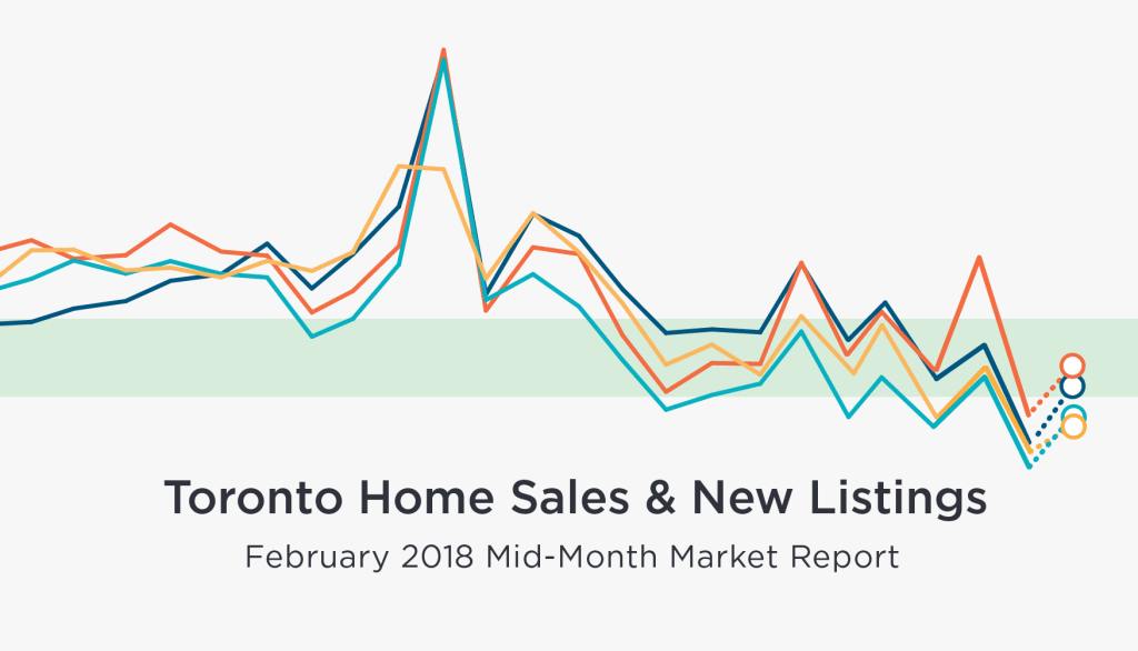 Mid-February GTA Home Sales