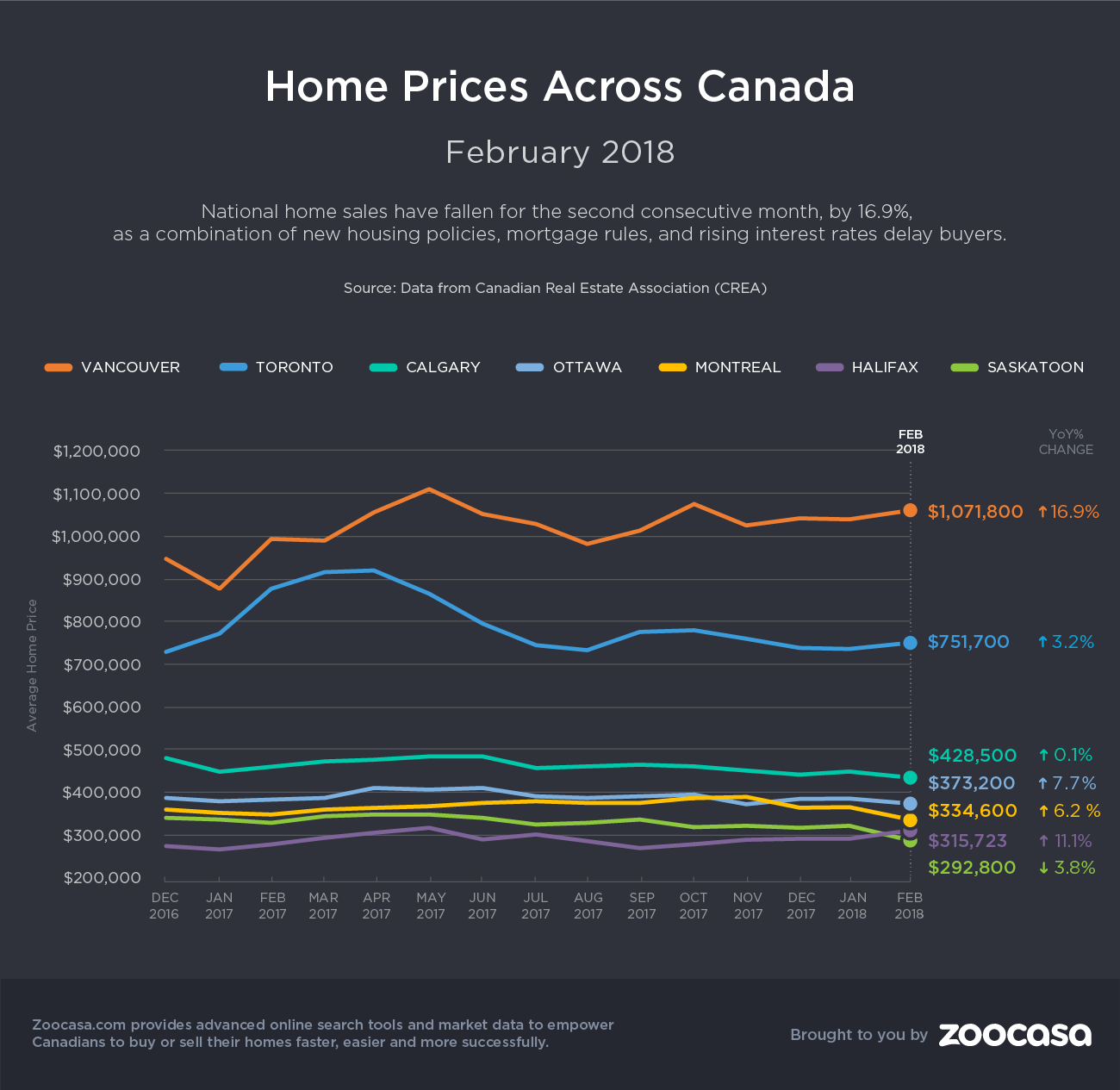 canada-real-estate-prices-feb-2018-zoocasa