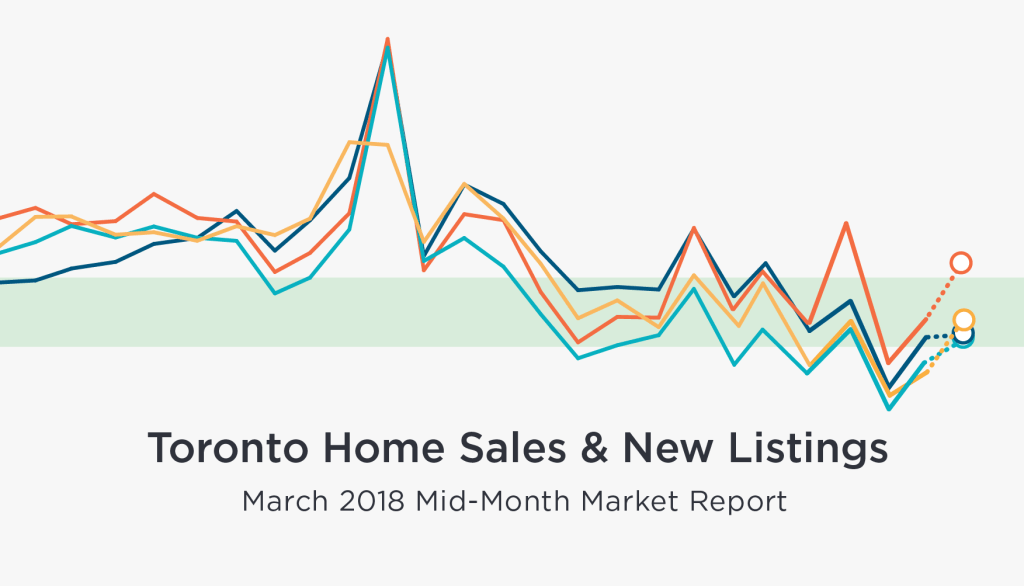 Mid-Month March Home Sales