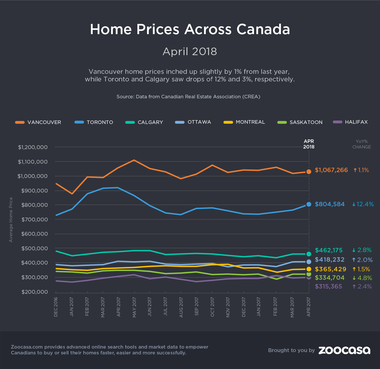 canada-home-prices-april-2018-zoocasa
