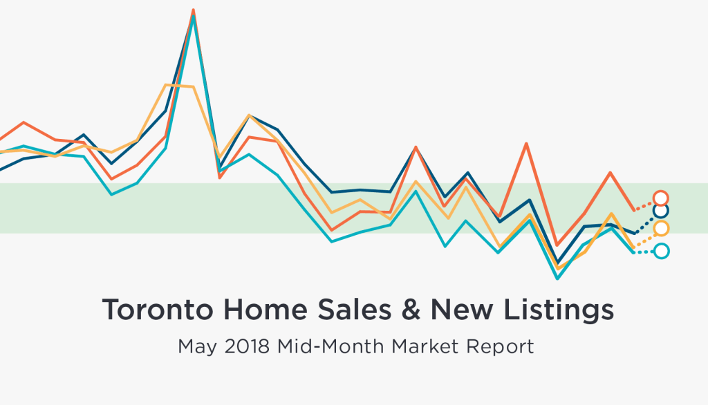Mid-May Home Sales