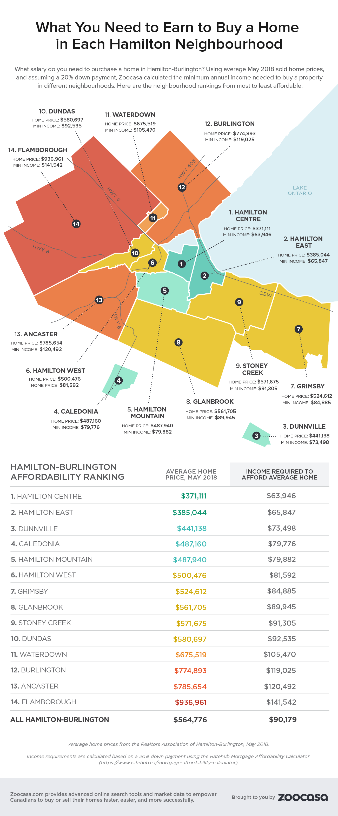 hamilton-neighbourhood-home-affordability-zoocasa