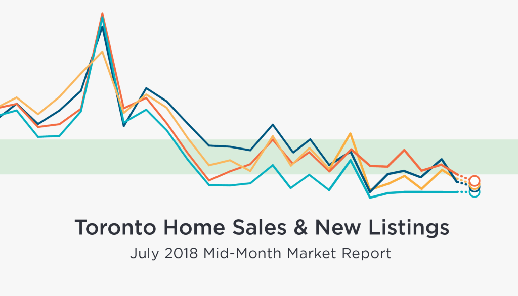 July mid-month GTA home sales