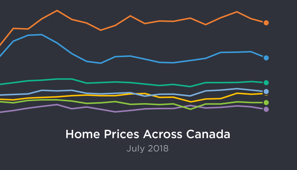 Canada real estate prices, July 2018