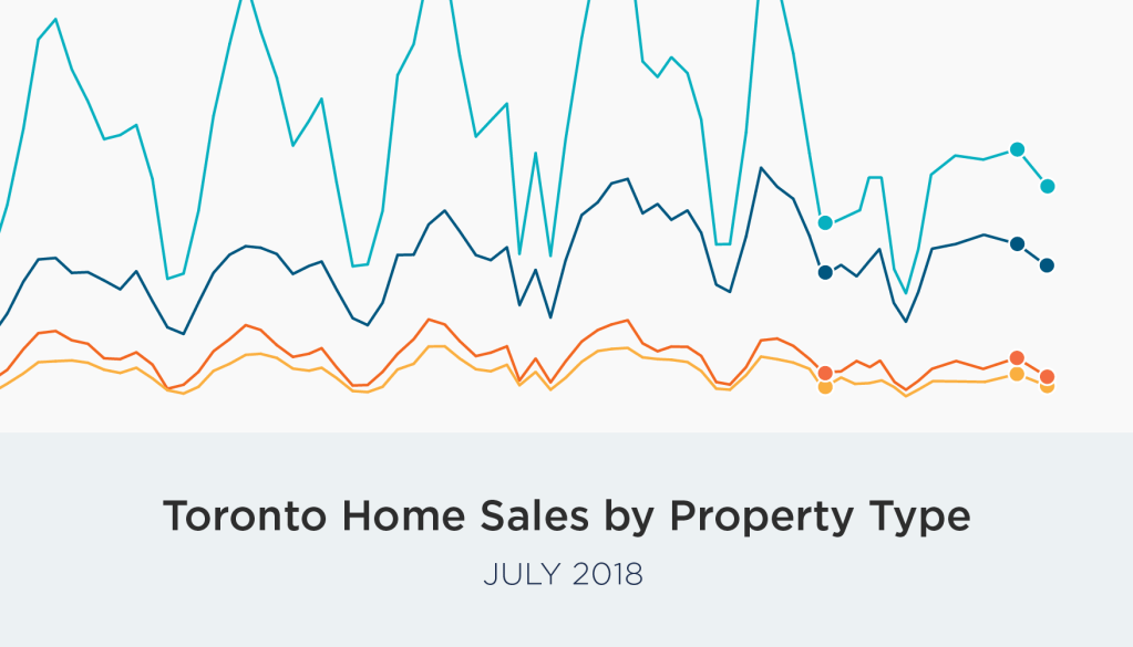 Toronto Home Sales and Prices, July 2018