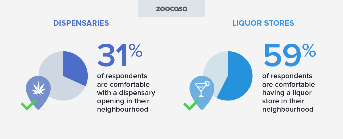 zoocasa-cannabis-dispensary-vs-liquor-comfortable-opening