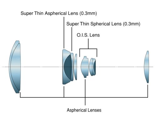 Aspherical-lenses