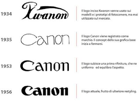 Evoluzione del Logo Canon, Dal 1934 ad Oggi