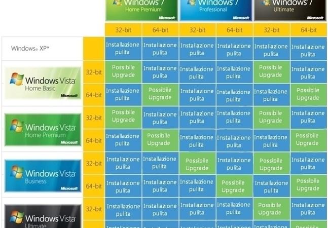 Come Aggiornare a Windows 7 da una Precedente Versione