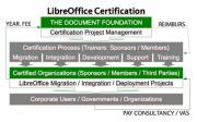 libreoffice_certificazione