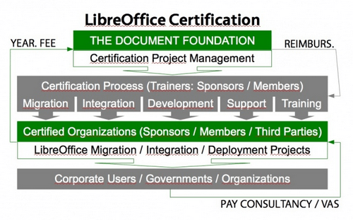 The Document Foundation lancia la certificazione per LibreOffice