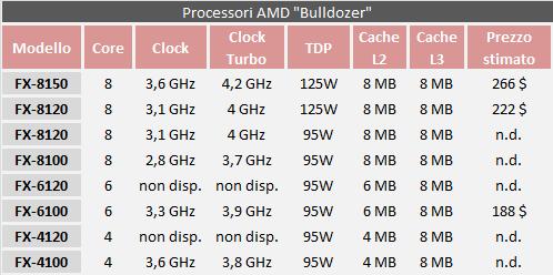 AMD Bulldozer schema riassuntivo