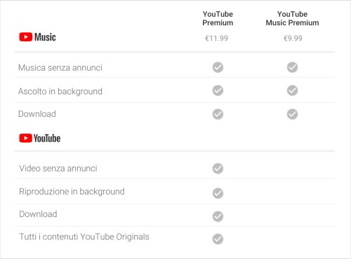 prezzi YouTube Music Premium e YouTube Premium