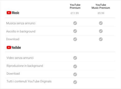 prezzi YouTube Music Premium e YouTube Premium