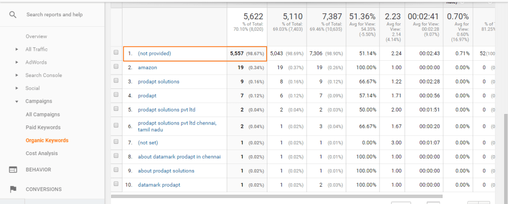 Image 7.1 - Google Analytics Organic Keywords Report Showing (Not Provided)